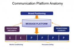 Communication Platform Anatomy