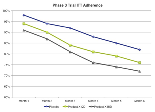 Trial Adherence Curve