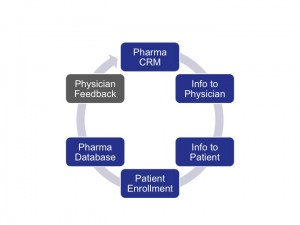 Adherence Feedback Loop