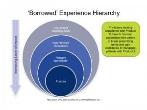 Borrowed Experience