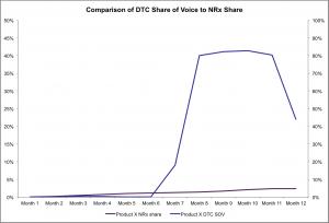 DTC SOV vs. Product NRx