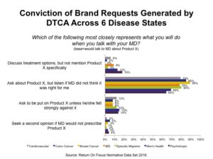 DTC Advertising Actions