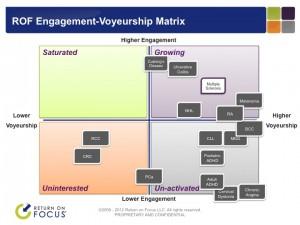 ROF Engagment-Voyeurship Matrix