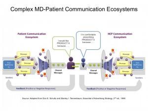 Complex Communication Ecosystem