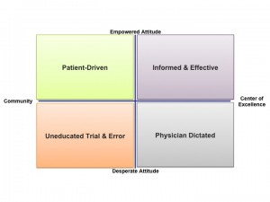 Rare Disease Patient Matrix