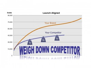 Weigh Down the Competition